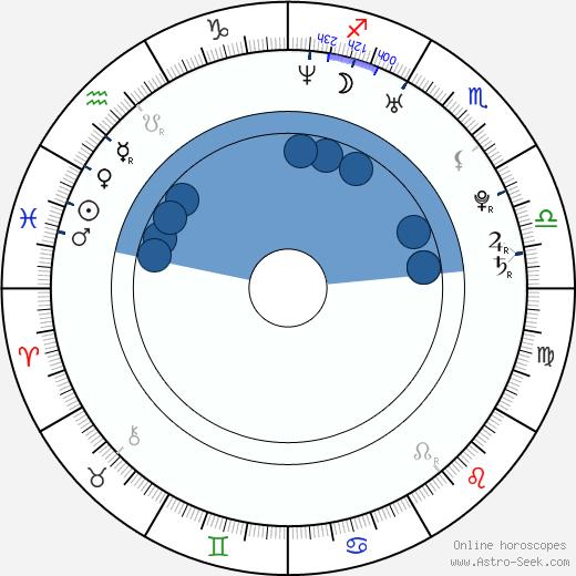 Michael Hoffman Jr. wikipedia, horoscope, astrology, instagram