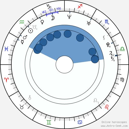 Michelle Bass wikipedia, horoscope, astrology, instagram