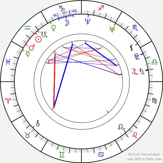 Michelle Bass birth chart, Michelle Bass astro natal horoscope, astrology