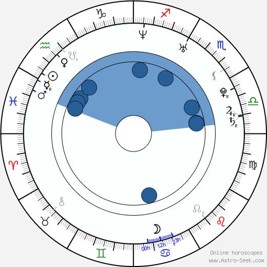Mike Angelo wikipedia, horoscope, astrology, instagram