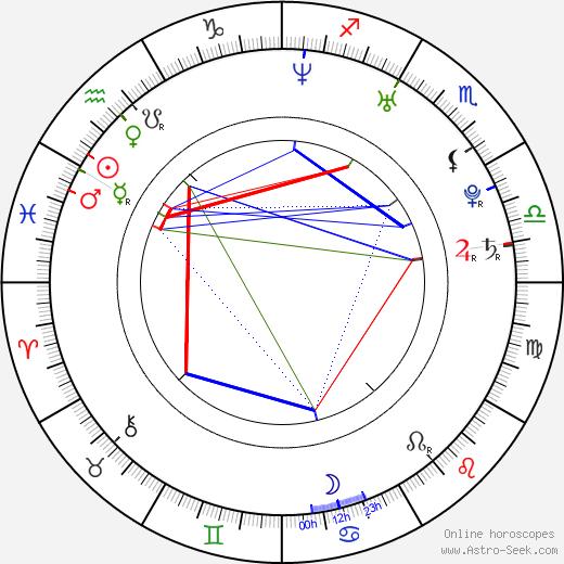 Mike Angelo tema natale, oroscopo, Mike Angelo oroscopi gratuiti, astrologia