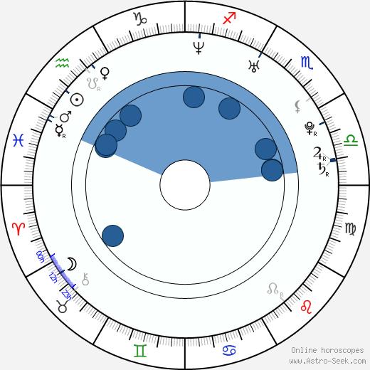 Natasha St-Pier wikipedia, horoscope, astrology, instagram