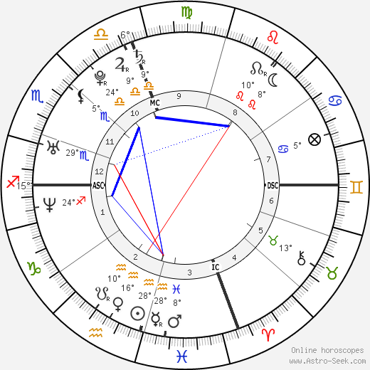 Paris Hilton birth chart, biography, wikipedia 2019, 2020