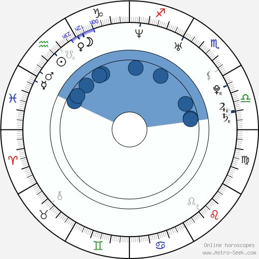 Petra Frantová wikipedia, horoscope, astrology, instagram