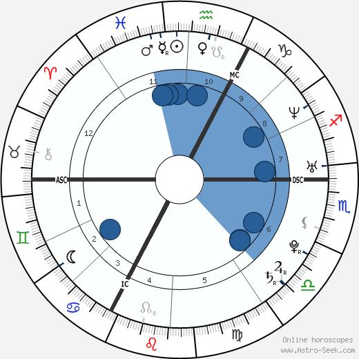 Randy De Puniet wikipedia, horoscope, astrology, instagram
