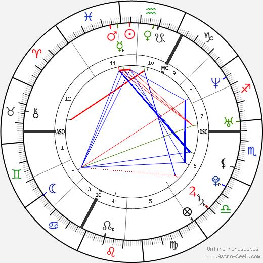 Рэнди Де Пюнье Randy De Puniet день рождения гороскоп, Randy De Puniet Натальная карта онлайн