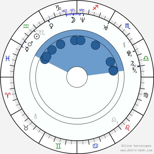 Sean Hampton wikipedia, horoscope, astrology, instagram