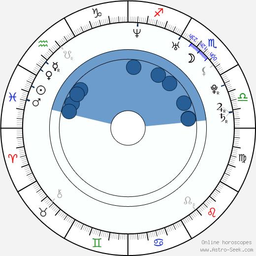 Shahid Khattar wikipedia, horoscope, astrology, instagram