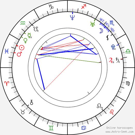 Shahid Khattar birth chart, Shahid Khattar astro natal horoscope, astrology