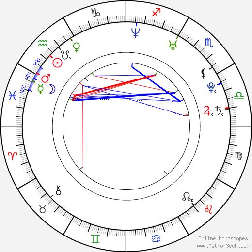 Shim Eun-Jin astro natal birth chart, Shim Eun-Jin horoscope, astrology