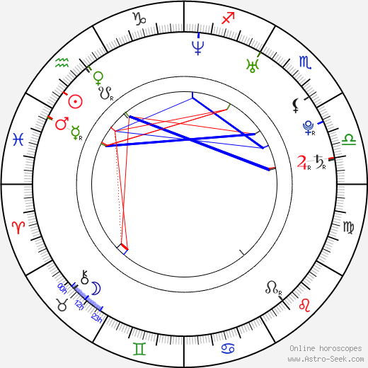 Sonia Rolland astro natal birth chart, Sonia Rolland horoscope, astrology