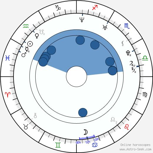 Soo-hyun Hong wikipedia, horoscope, astrology, instagram
