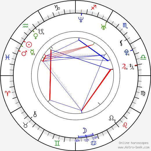 Soo-hyun Hong birth chart, Soo-hyun Hong astro natal horoscope, astrology