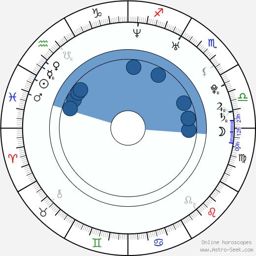 Sun Fei Fei wikipedia, horoscope, astrology, instagram