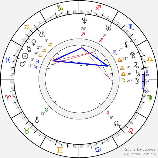 Sun Fei Fei birth chart, biography, wikipedia 2019, 2020
