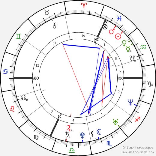 Virginie Couturier tema natale, oroscopo, Virginie Couturier oroscopi gratuiti, astrologia