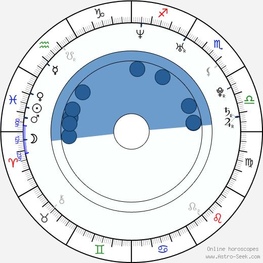 Aaron MacKenzie wikipedia, horoscope, astrology, instagram
