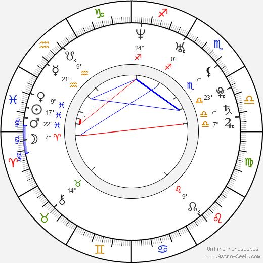 Aaron MacKenzie birth chart, biography, wikipedia 2019, 2020