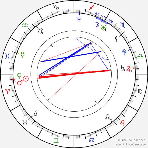 Adrianna Nicole Astro Natal Birth Chart Adrianna Nicole Horoscope Astrology