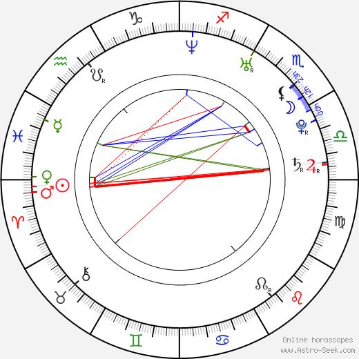 Alena Ďuránová astro natal birth chart, Alena Ďuránová horoscope, astrology