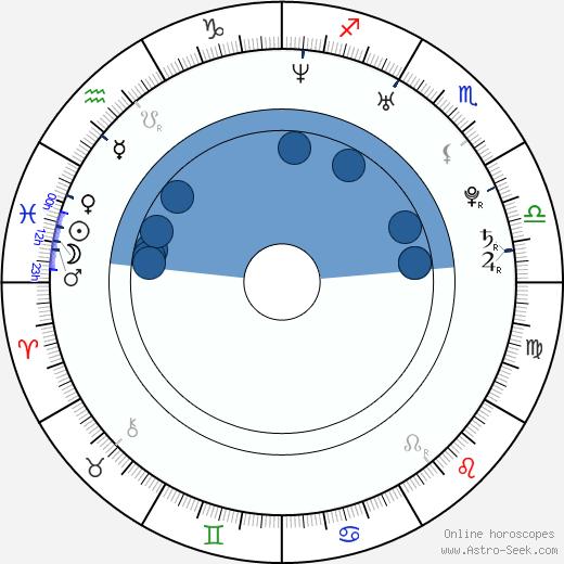 Andrea Bertola wikipedia, horoscope, astrology, instagram