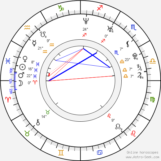 Andreas Wilson birth chart, biography, wikipedia 2018, 2019