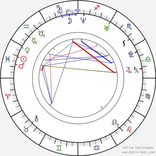 Anna Brüggemann astro natal birth chart, Anna Brüggemann horoscope, astrology