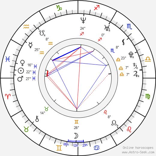 April Matson birth chart, biography, wikipedia 2020, 2021