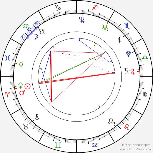 Austin Highsmith birth chart, Austin Highsmith astro natal horoscope, astrology