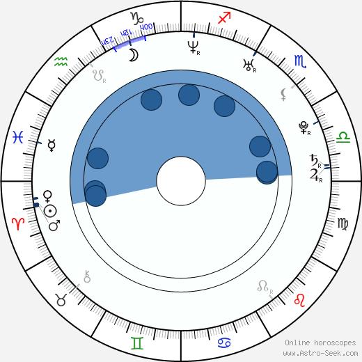 Brian Skala wikipedia, horoscope, astrology, instagram