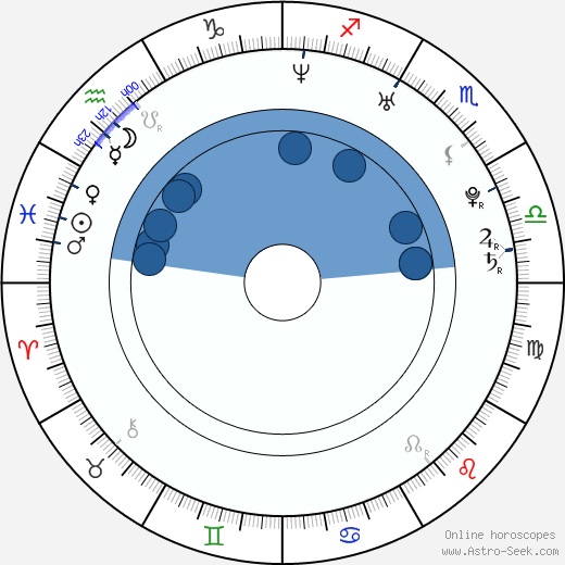 Damla Cercisoglu wikipedia, horoscope, astrology, instagram