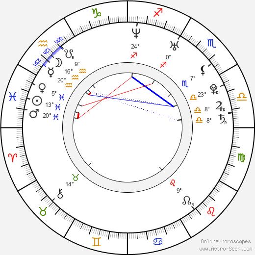 Damla Cercisoglu birth chart, biography, wikipedia 2019, 2020