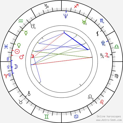Dani Woodward Astro Natal Birth Chart Dani Woodward Horoscope Astrology