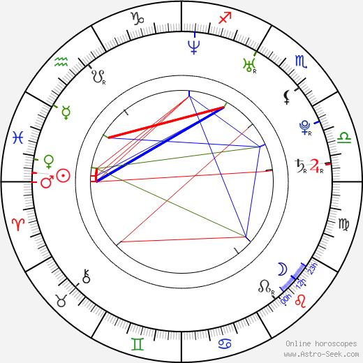 Dilek Serbest день рождения гороскоп, Dilek Serbest Натальная карта онлайн