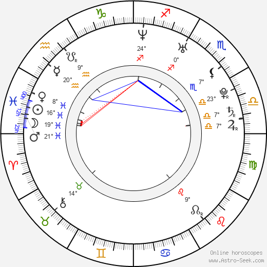 Ellen Muth birth chart, biography, wikipedia 2019, 2020