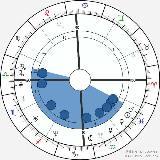 Imette Saint Guillen wikipedia, horoscope, astrology, instagram