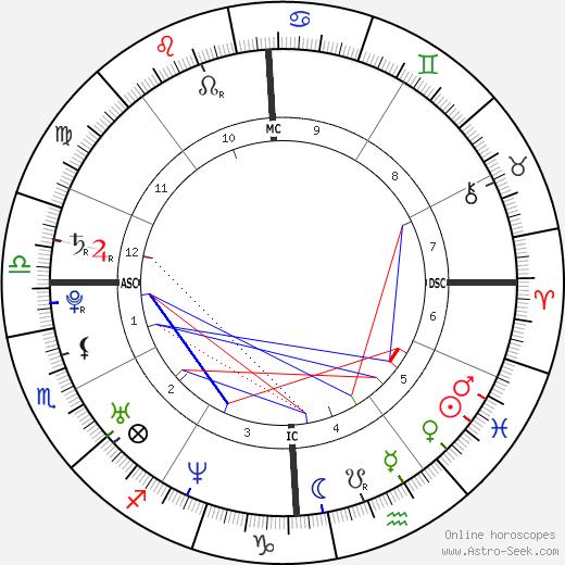 Imette Saint Guillen tema natale, oroscopo, Imette Saint Guillen oroscopi gratuiti, astrologia