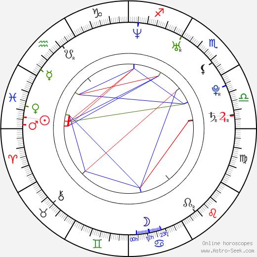 Ivanka Brekalo astro natal birth chart, Ivanka Brekalo horoscope, astrology