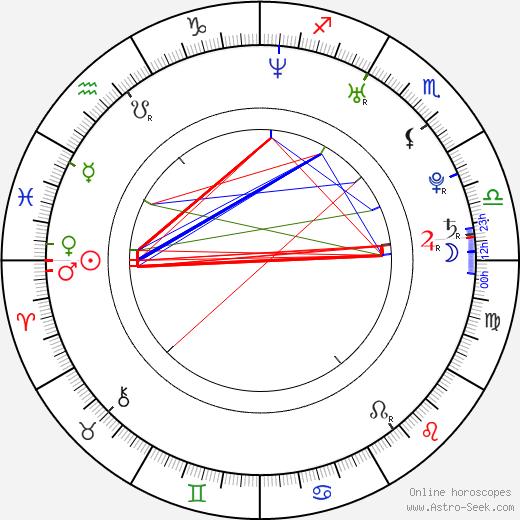 Jake Hoffman день рождения гороскоп, Jake Hoffman Натальная карта онлайн