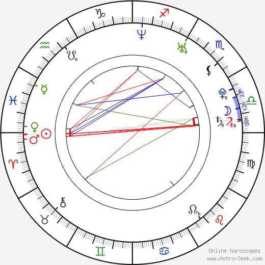 James Piper tema natale, oroscopo, James Piper oroscopi gratuiti, astrologia