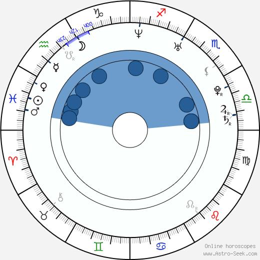 Jin Yu wikipedia, horoscope, astrology, instagram