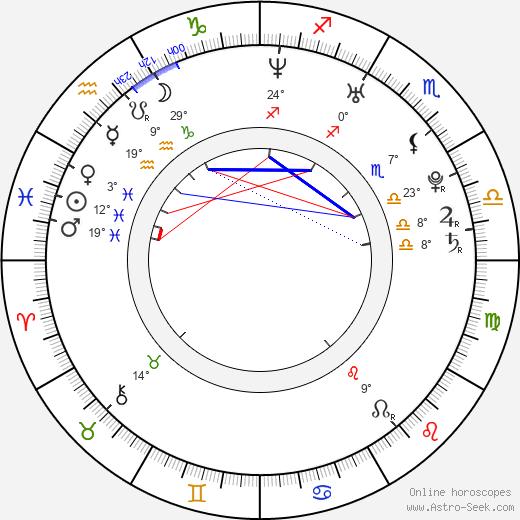 Jin Yu birth chart, biography, wikipedia 2020, 2021