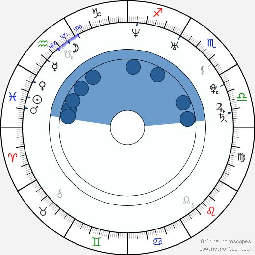 Joe Vercillo wikipedia, horoscope, astrology, instagram