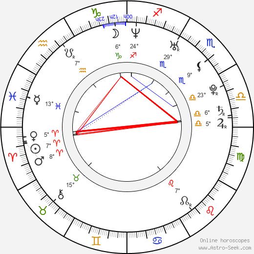 Julia Stiles tema natale, biography, Biografia da Wikipedia 2020, 2021
