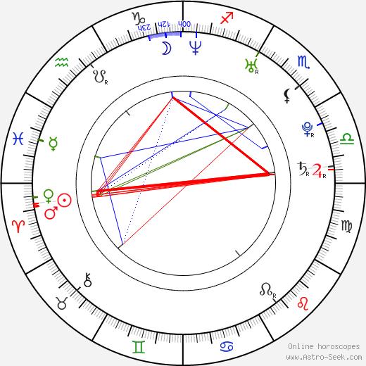 Джулия Стайлз Julia Stiles день рождения гороскоп, Julia Stiles Натальная карта онлайн