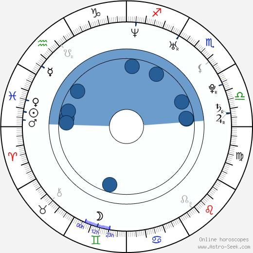 Katarina Srebotniková wikipedia, horoscope, astrology, instagram