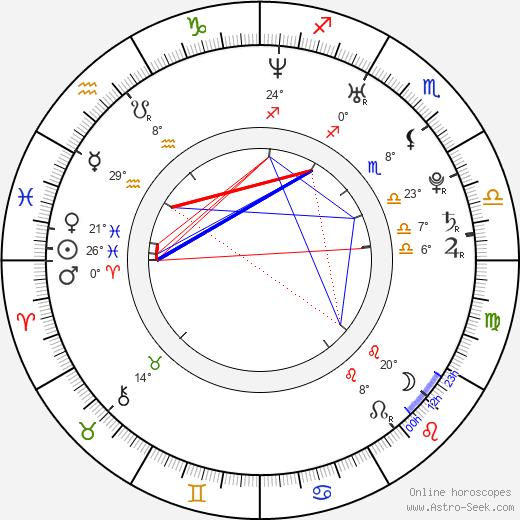 Kyle Korver birth chart, biography, wikipedia 2020, 2021