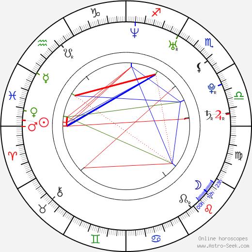 Kyle Korver birth chart, Kyle Korver astro natal horoscope, astrology