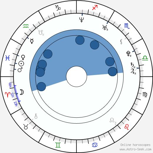 Laura Main wikipedia, horoscope, astrology, instagram