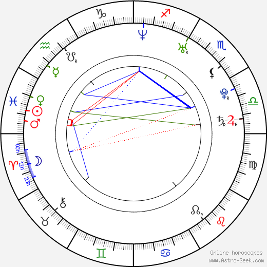 Laura Main tema natale, oroscopo, Laura Main oroscopi gratuiti, astrologia